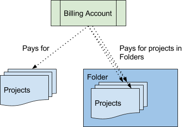 billing structure