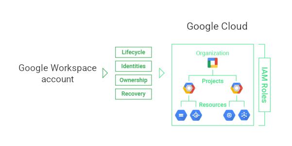 resource hierarchy