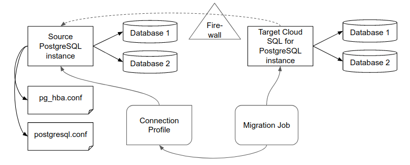 Database migration artifacts and how they are interrelated.