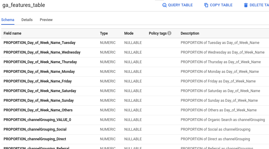 Listings in BigQuery features table.