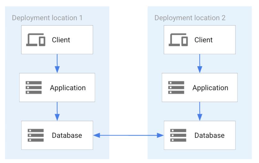 完全なプライマリ / プライマリの同期が行われる分散データベース。