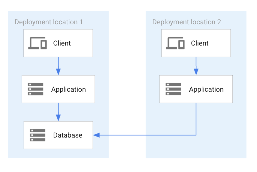 複数のロケーションをサポートする単一のデータベース インスタンス。