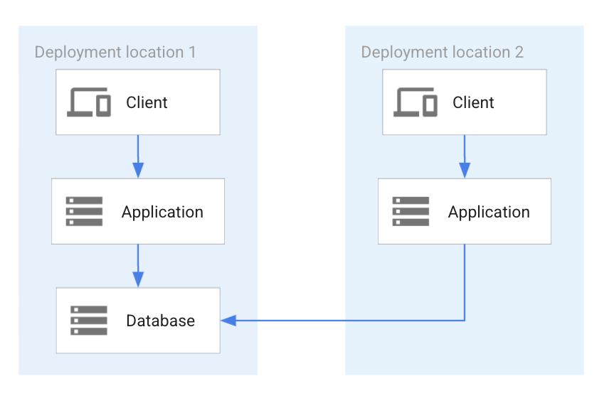 支持多个位置的单个数据库实例。