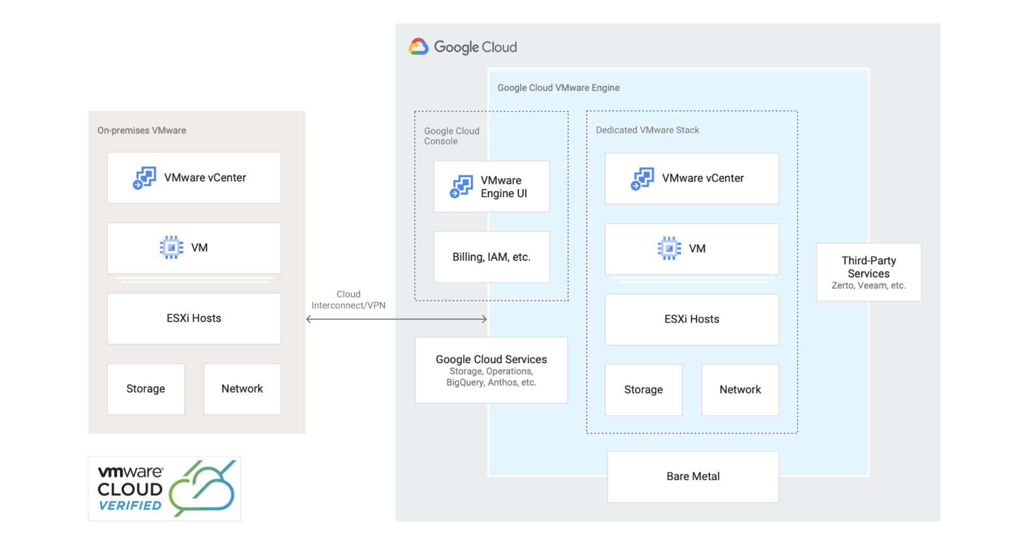 Reference architecture that shows how to migrate or extend your VMware environment to Google Cloud.