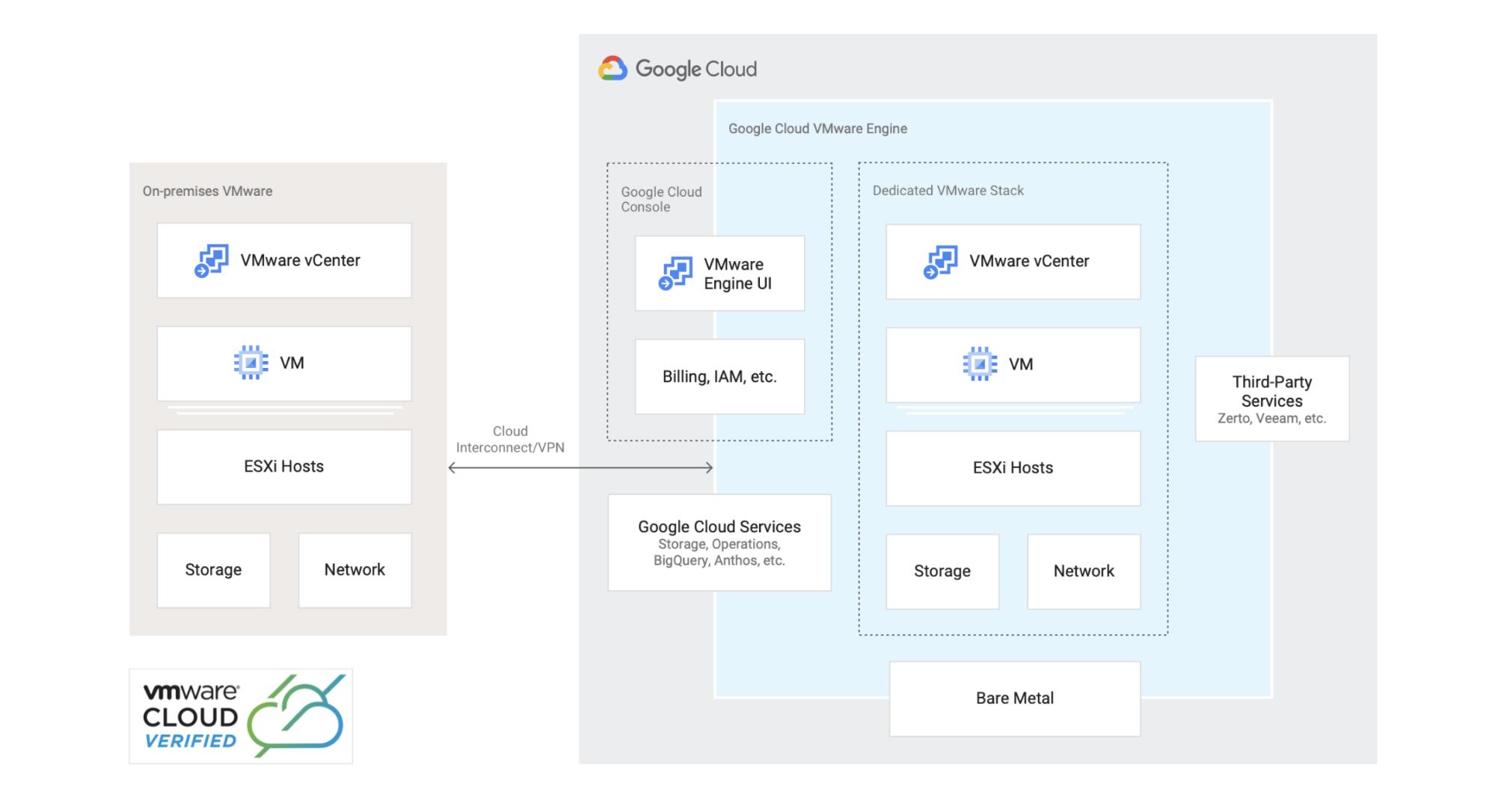 Arquitetura de referência que mostra como migrar ou estender seu ambiente VMware para o Google Cloud.