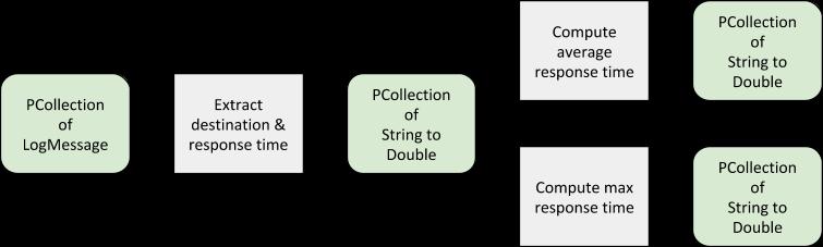 Como calcular métricas diárias agregadas