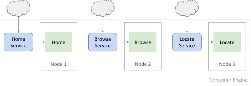 マイクロサービスは個別のノード上で動作します。