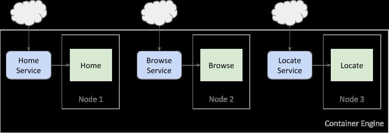 微服务在各个节点上运行。