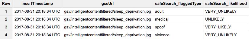 Resultados de la consulta deSQL