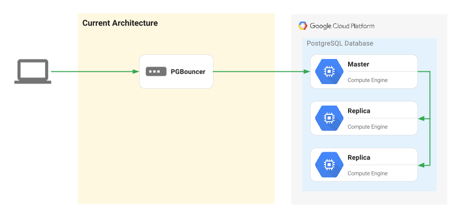 Google Cloud への移行アーキテクチャ。
