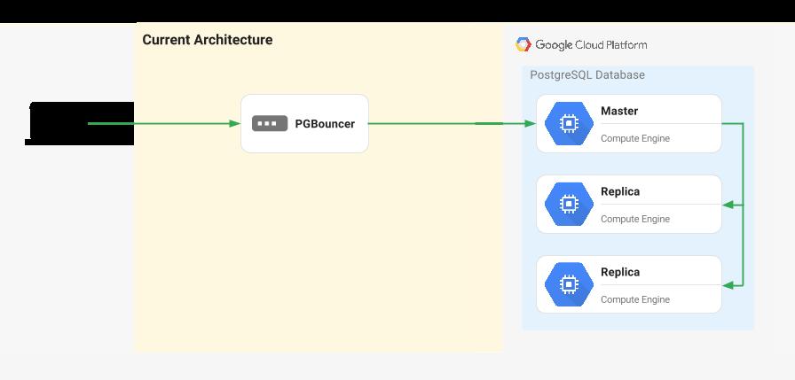 到 Google Cloud 的迁移的架构。