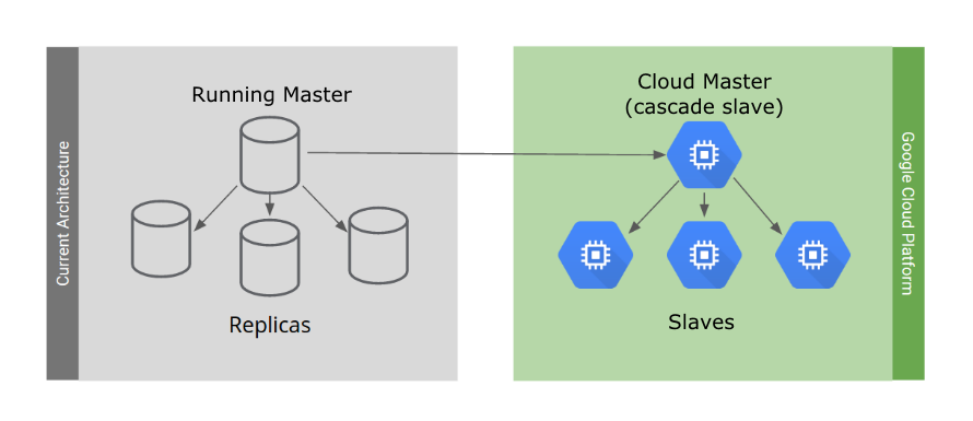 Architecture of your current environment migrated to Google Cloud.