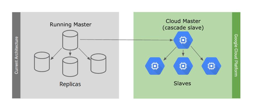 迁移到 Google Cloud 的当前环境的架构。