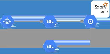 Die Architektur nutzt App Engine, Cloud SQL, Spark und Compute Engine