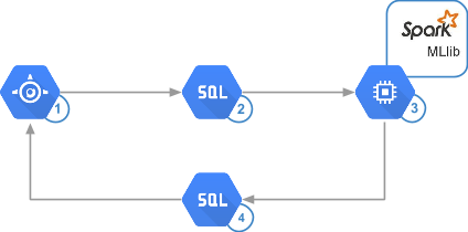 Architecture uses App Engine, Cloud SQL, Spark, and Compute Engine
