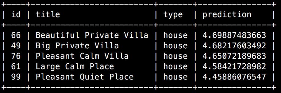Résultats de la requête SQL pour cinqutilisateurs