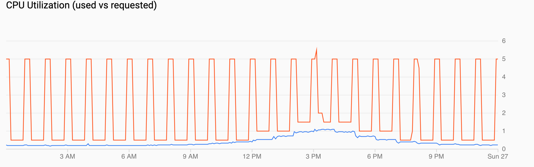 CPU 사용률의 그래프로, 일일 오후 4시까지 수요가 증가하고 그 후에는 하락함을 보여줍니다.