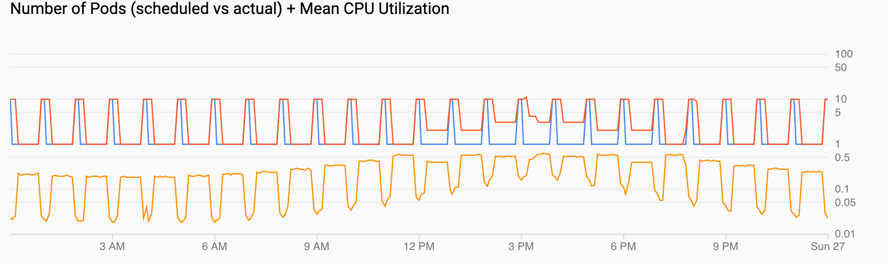 2 graphs. One shows demand for Pods with demand spiking every hour. The other shows that CPU utilization goes up and down, but tops off at the configured high value.