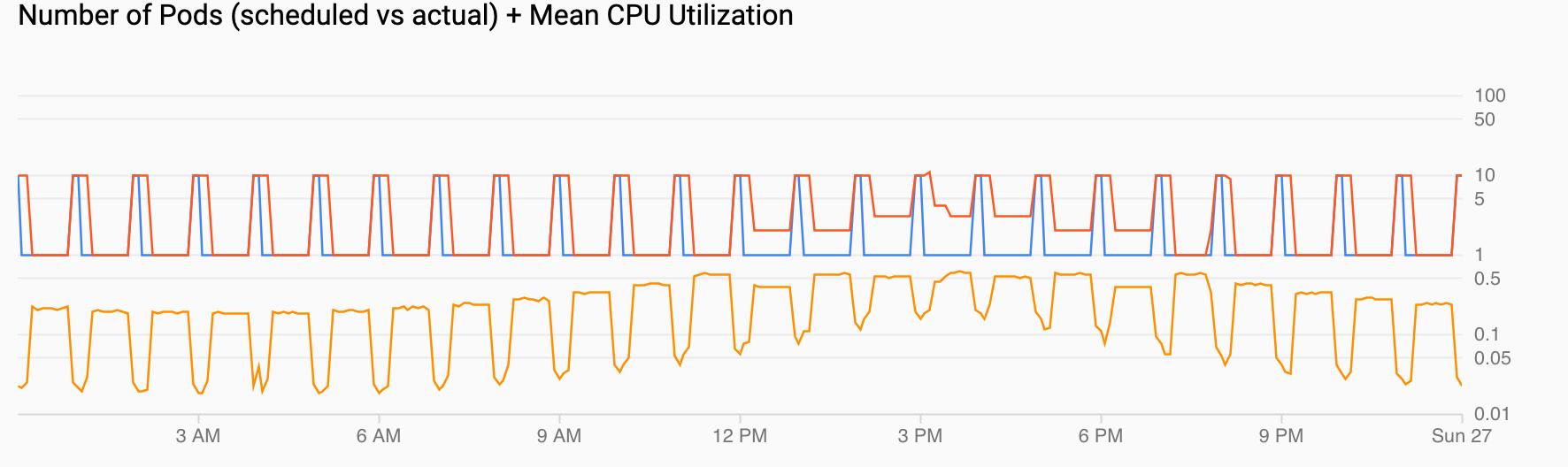 두 개의 그래프 하나는 매시간마다 수요가 급증하는 pod 수요를 보여줍니다. 다른 하나는 CPU 사용률이 오르락 내리락 하지만 구성된 높은 값에서서 최고가 된다는 것을 보여줍니다.