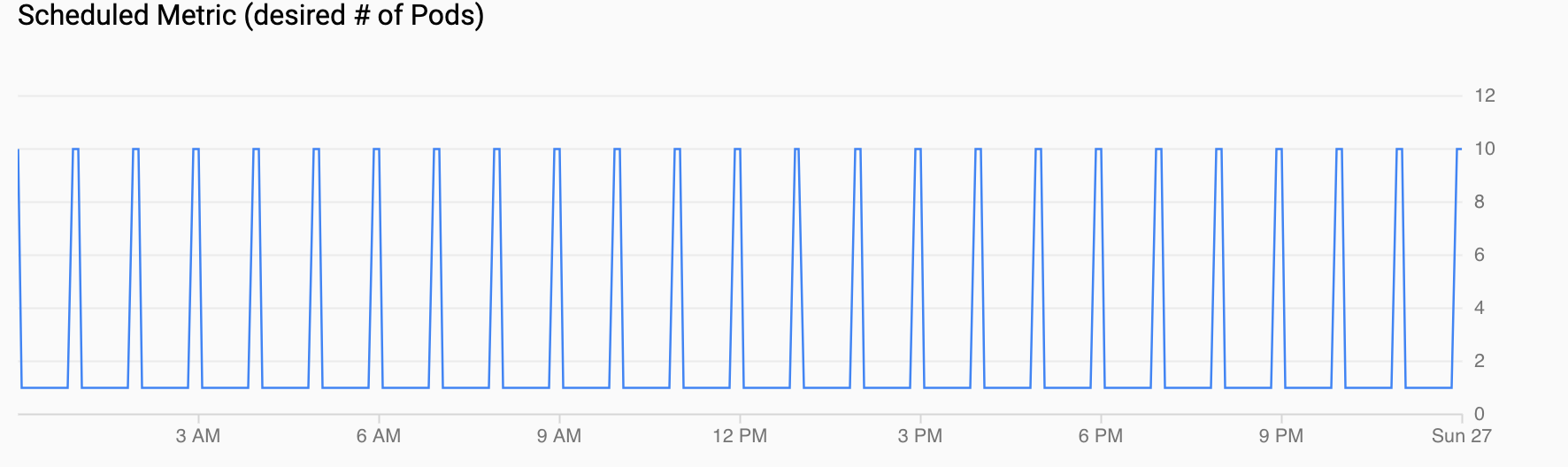 Gráfico de la demanda de Pods, que muestra un aumento cada hora.