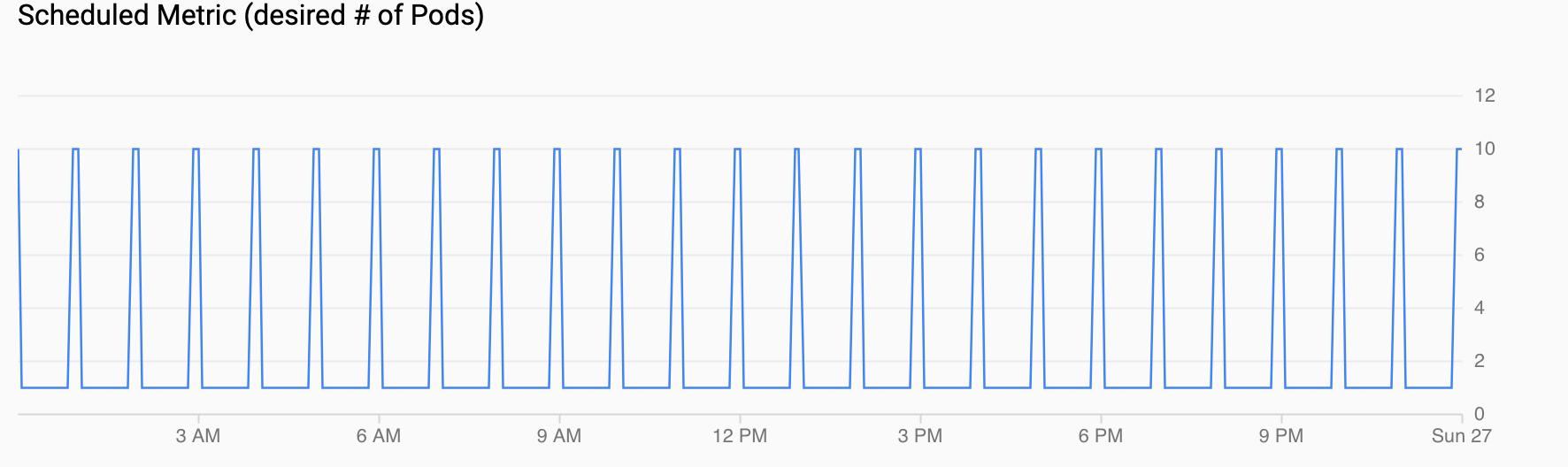 Gráfico de demanda para pods, mostrando um pico a cada hora.