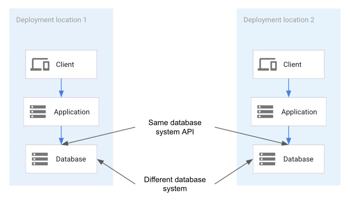 동일한 API를 지원하는 서로 다른 기술 배포에 따른 이동성