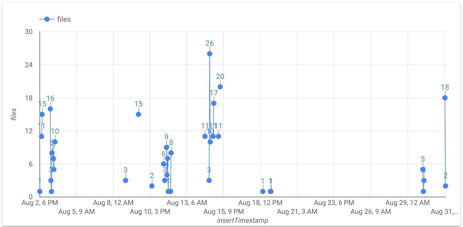 Panel simple de DataStudio