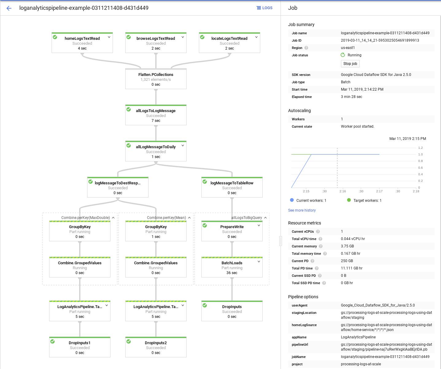 The Cloud Console shows a running Dataflow job.