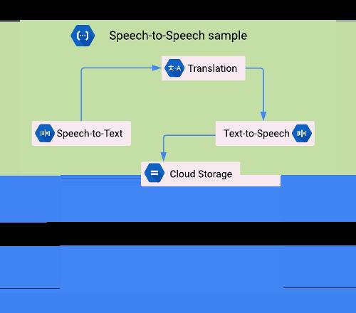 Architecture du microservice