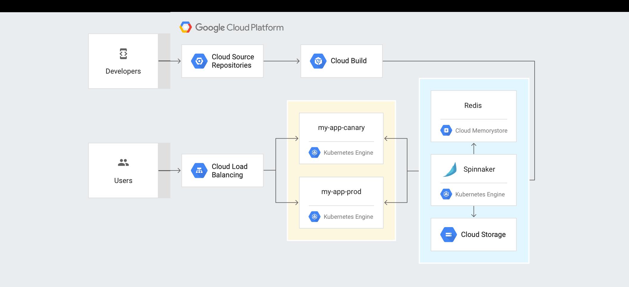 Arquitetura de pipeline para desenvolvedores e usuários.
