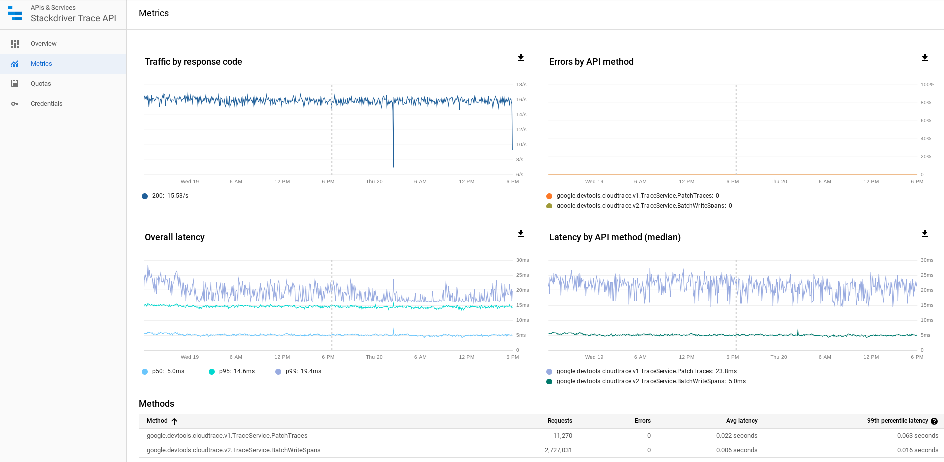 Monitoring the API-specific quota page