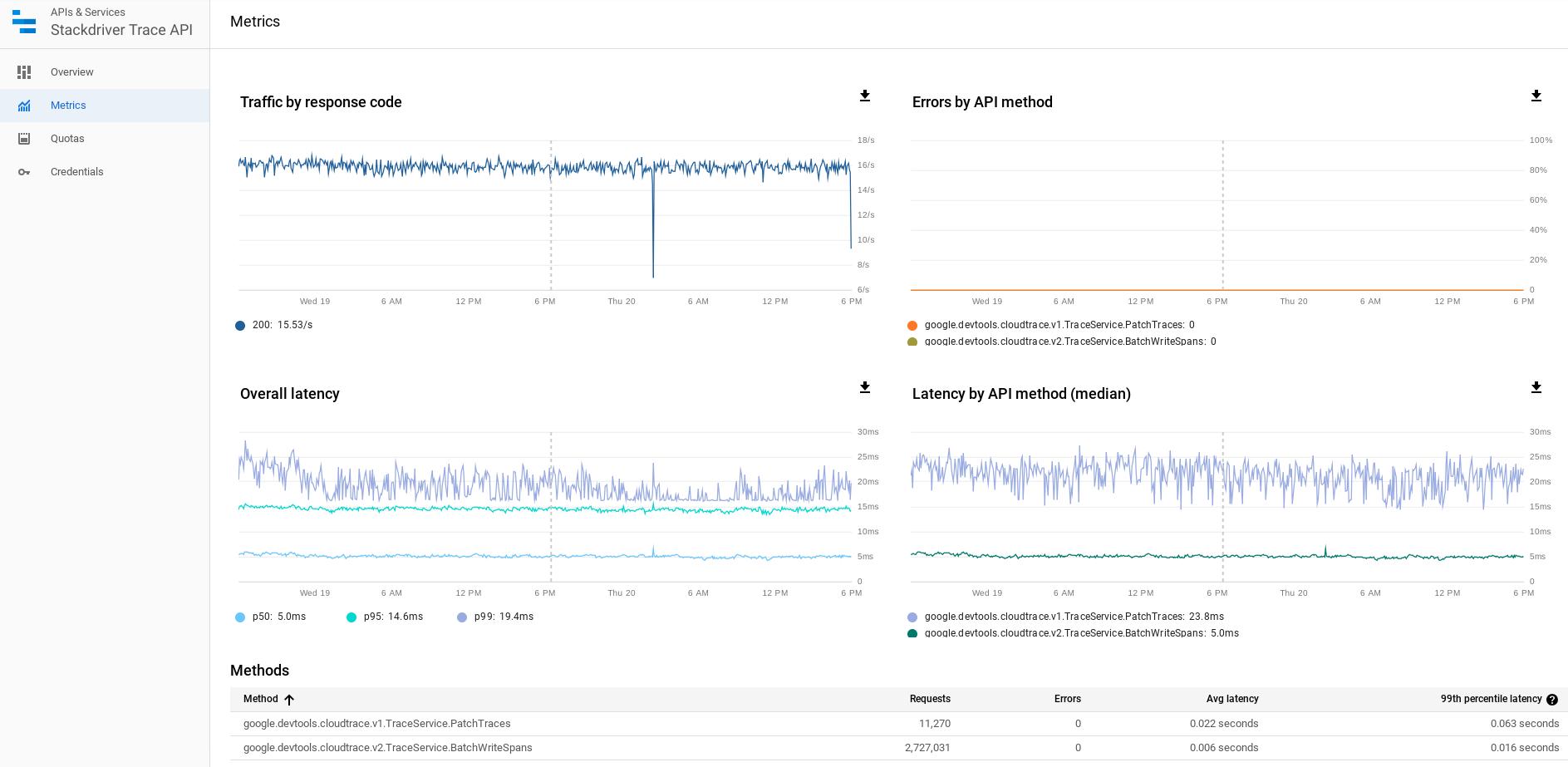 Monitoramento da página de cota específica da API