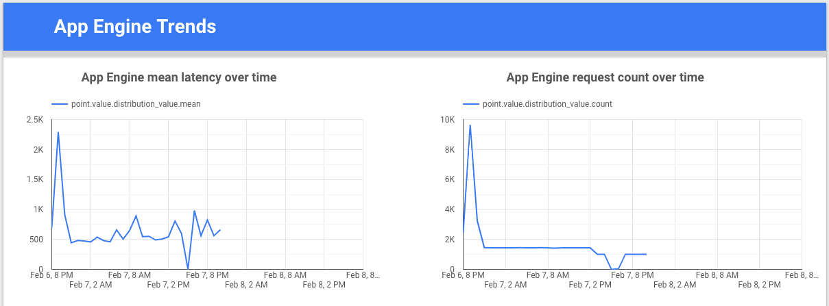 App Engine の一定期間での傾向のグラフ