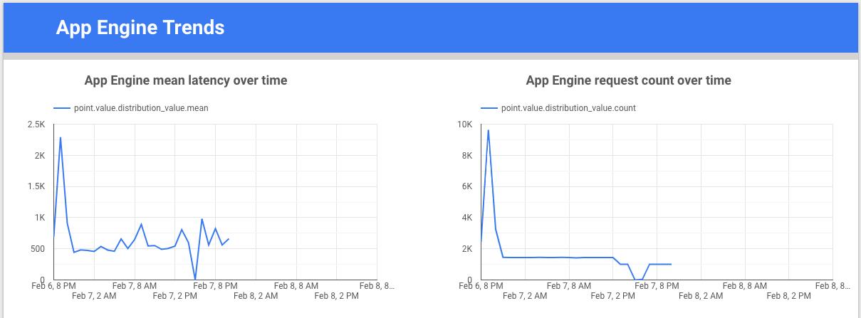 Gráfico das tendências do App Engine ao longo do tempo