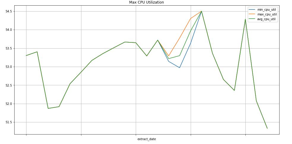 Gráfico do uso da CPU
