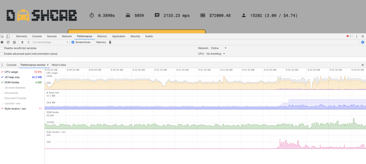 Browser performance monitor pane showing CPU usage, heap size, DOM nodes, and style recalculations per second. The values are relatively flat.