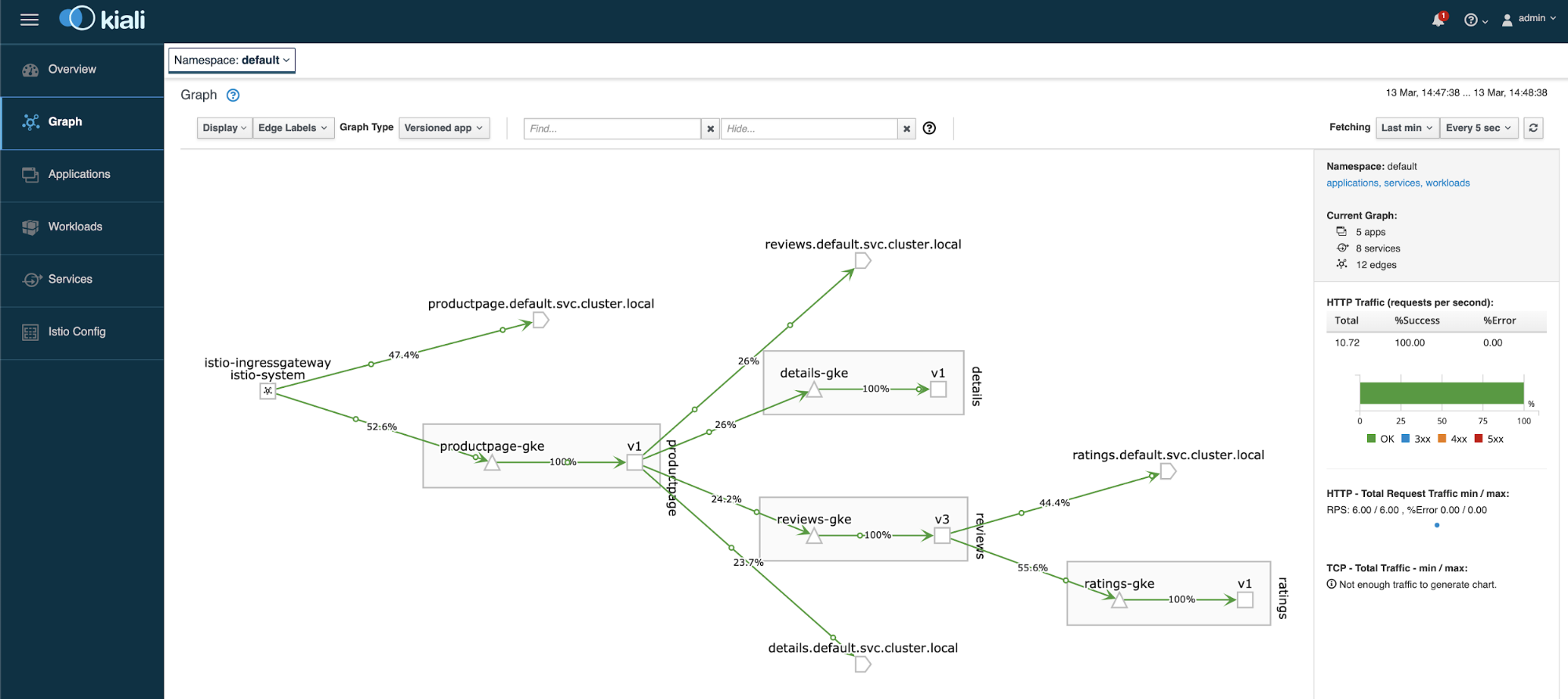 Istio 메시를 나타내는 Kiali 서비스 그래프