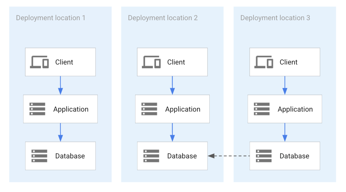Replicación temporal de la base de datos entre dos implementaciones de aplicación.