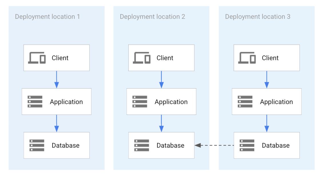 2 つのアプリケーション デプロイ間での一時的なデータベース レプリケーション。