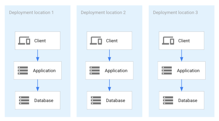 Todas las implementaciones de la aplicación comparten una base de datos distribuida.