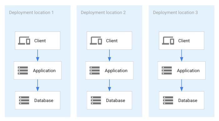 모든 애플리케이션 배포가 분산 데이터베이스를 공유합니다.