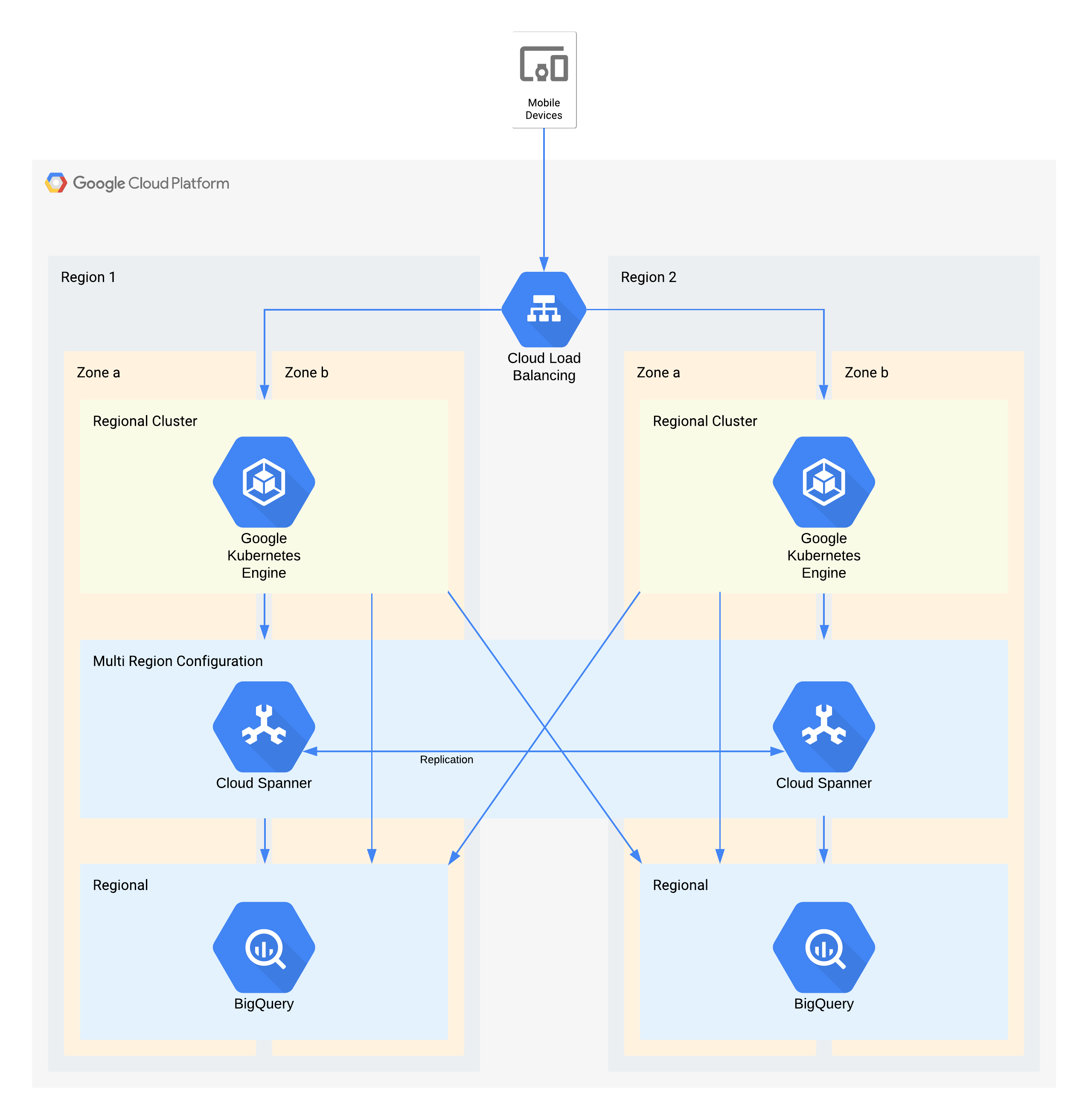 An example tier 1 architecture using Google Cloud products