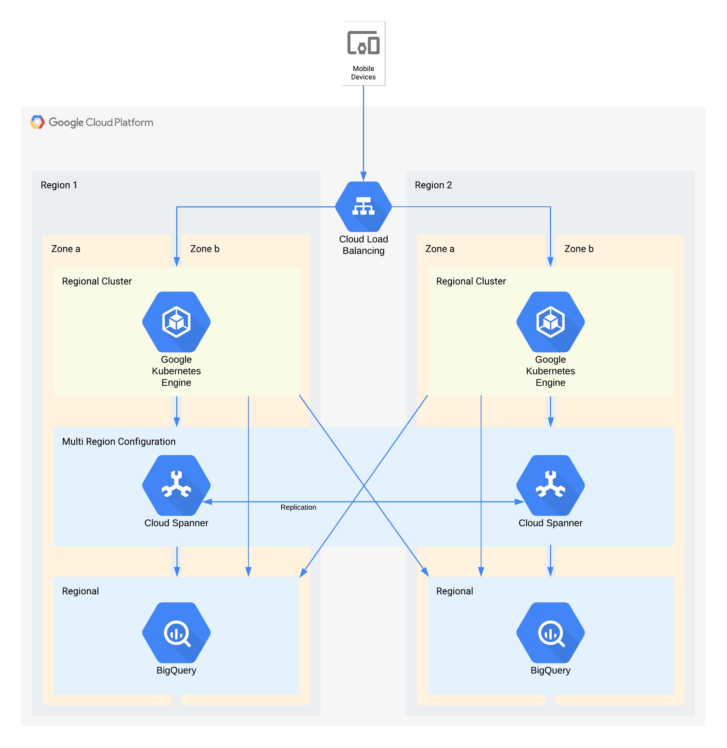 使用 Google Cloud 产品的层级 1 架构示例