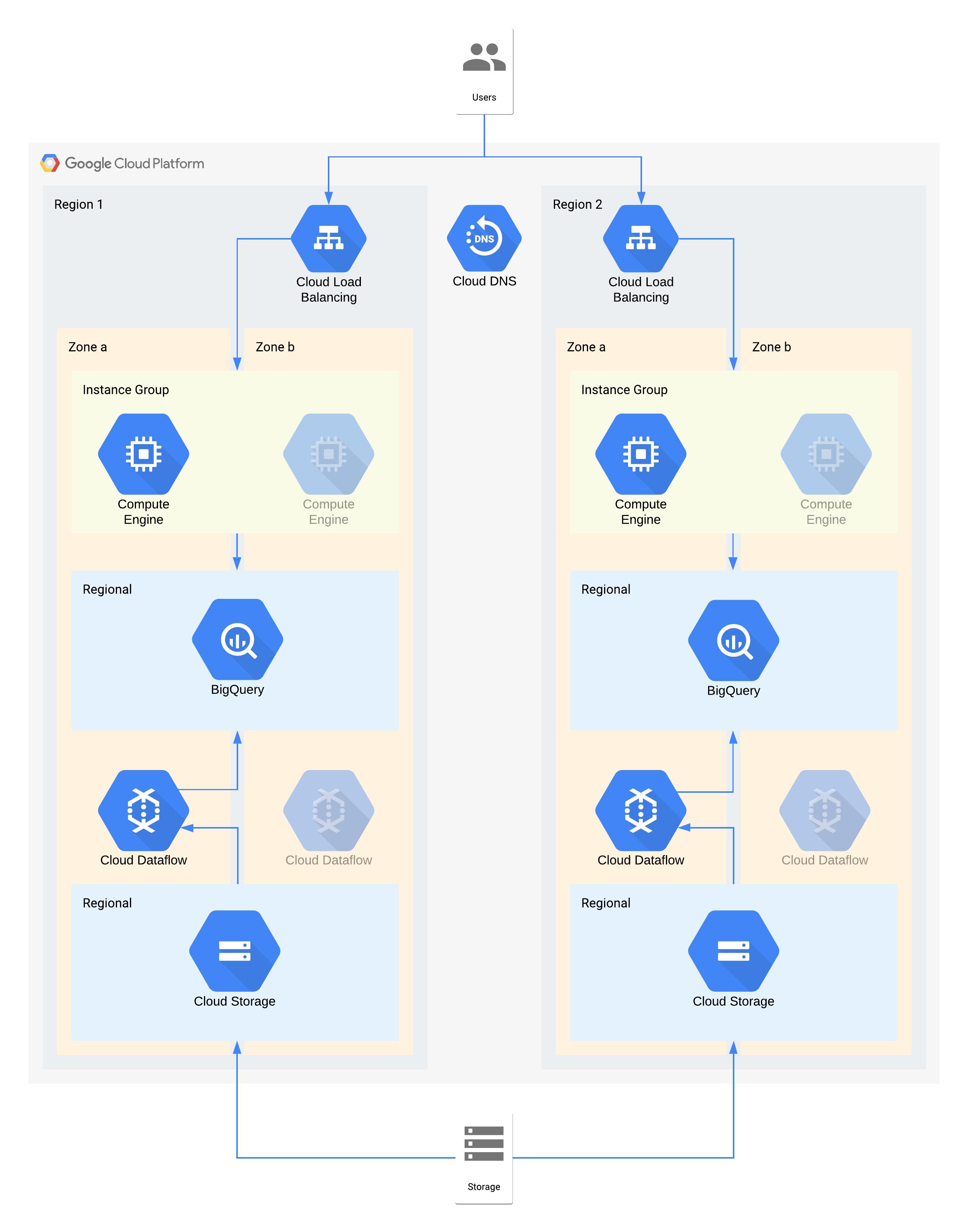 Una arquitectura de ejemplo de nivel2 que usa productos de GoogleCloud