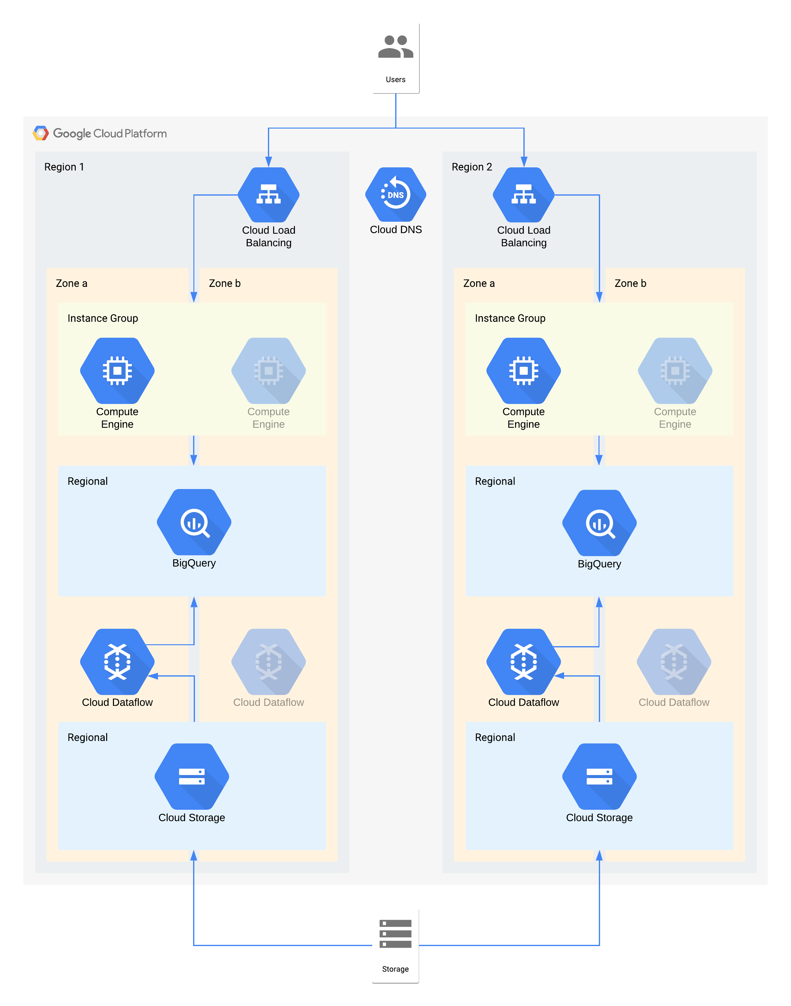 An example tier 2 architecture using Google Cloud products