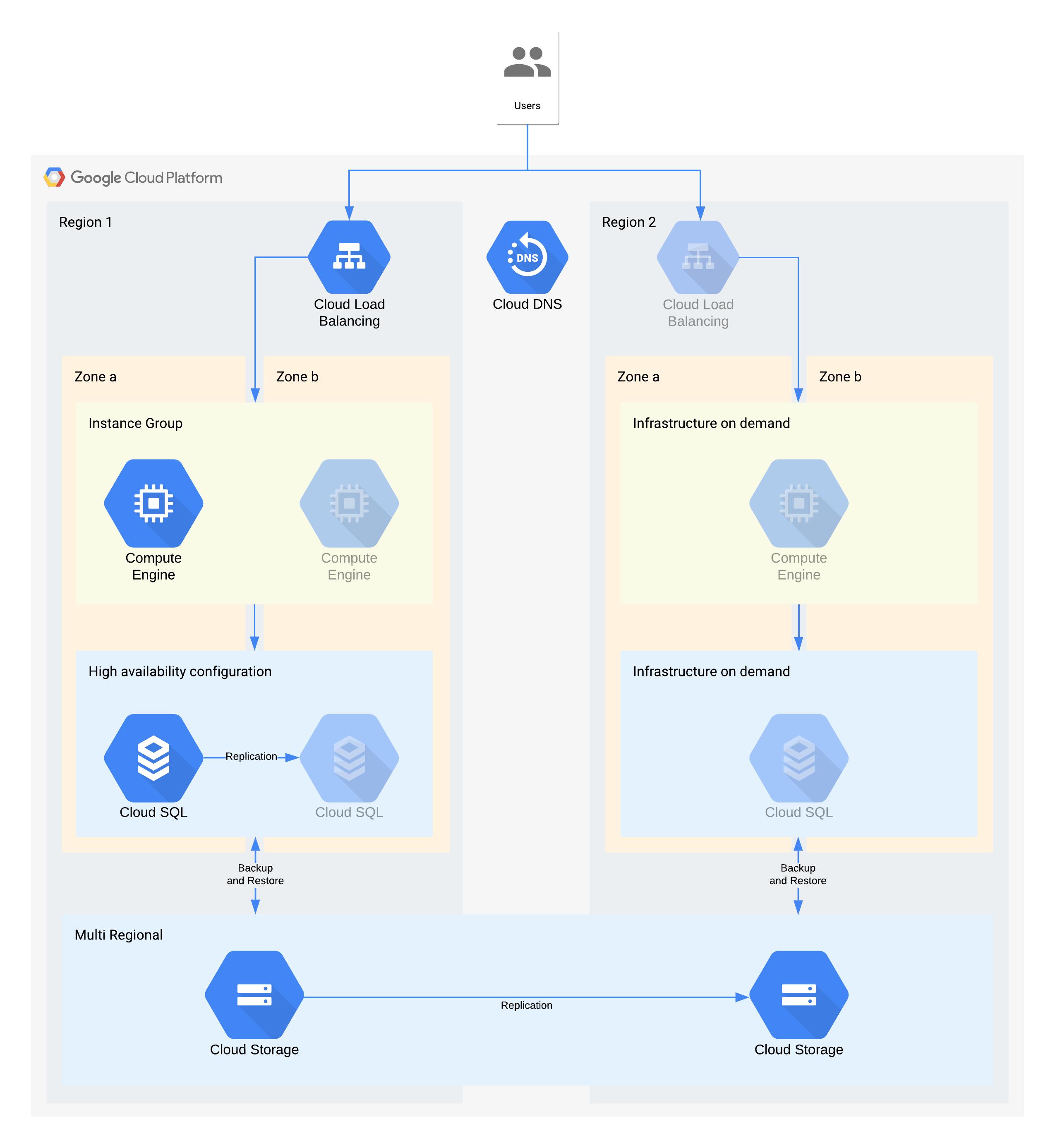 使用 Google Cloud 产品的层级 3 架构示例