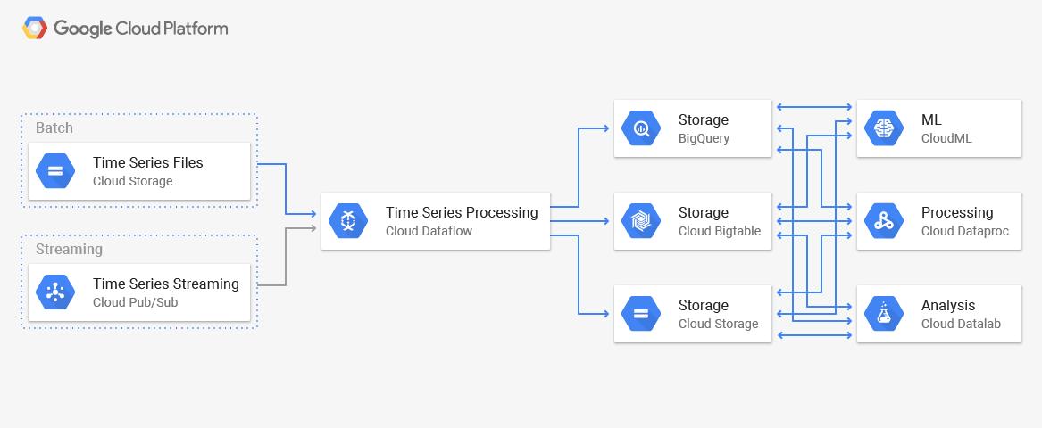 架构:时间序列分析