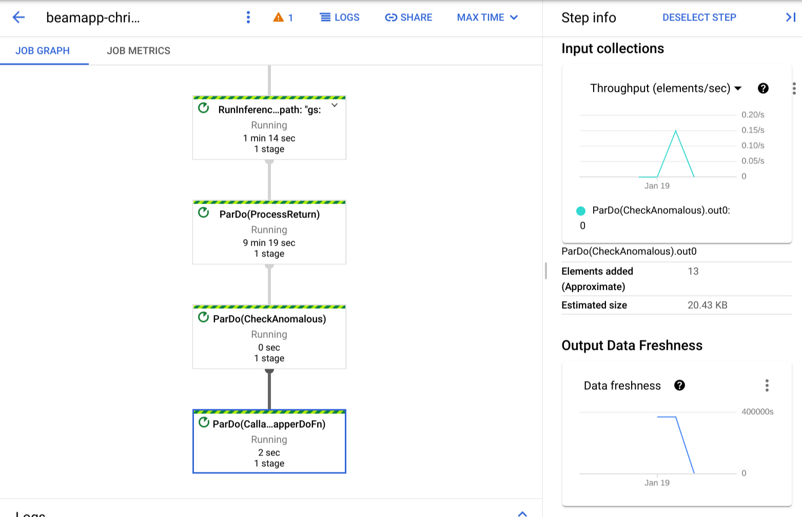 Input and output metrics for the Dataflow pipeline processing the time series data.