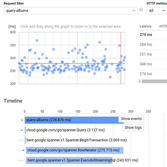 Diagrama de dispersión con datos de seguimiento y cronograma.
