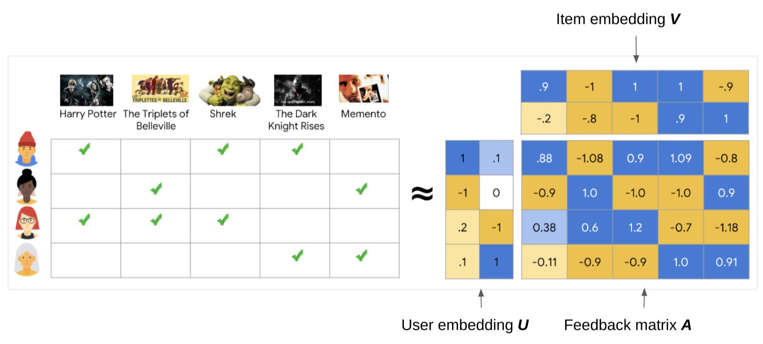 显示与用户影片偏好设置相关的嵌入矢量的嵌入矩阵。